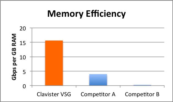 ram-efficiency