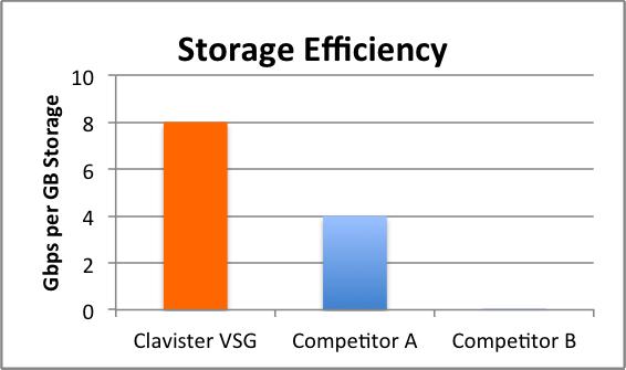 storage-efficiency