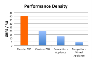 vss-performance-density