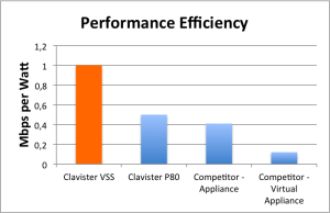 vss-performance-efficiency