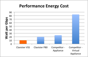 vss-performance-energy-cost